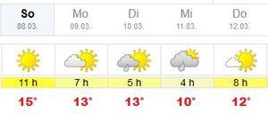 Wettervorhersage mit Temperatur und Sonnenstunden für Anfang März 2015.